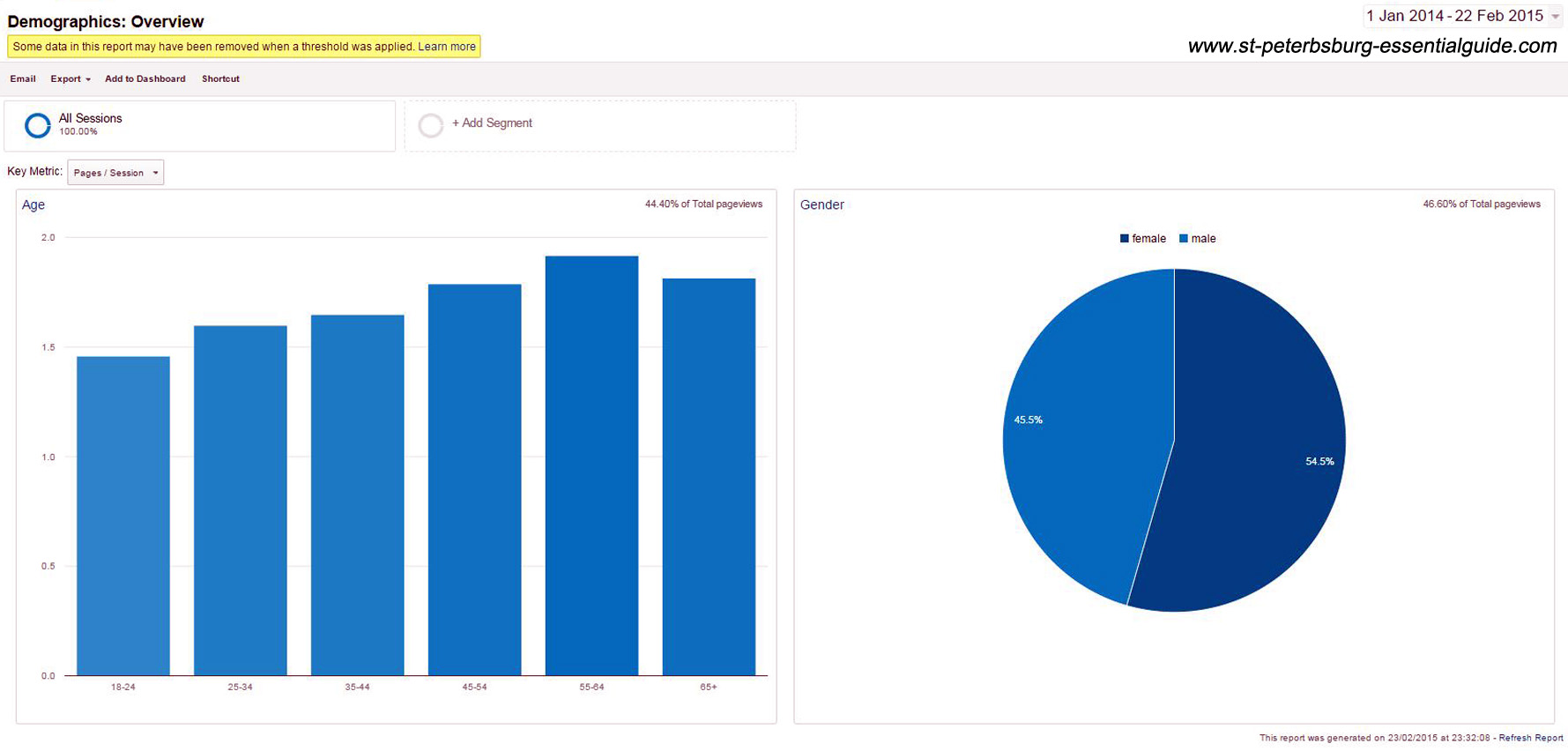 Report from Google Analytics showing the average of age and gender from our visitors.